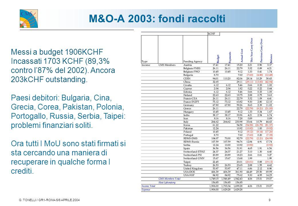 G. TONELLI / GR1-ROMA 5/6 APRILE.20049 Messi a budget 1906KCHF Incassati 1703 KCHF (89,3% contro l'87% del 2002). Ancora 203kCHF outstanding. Paesi de