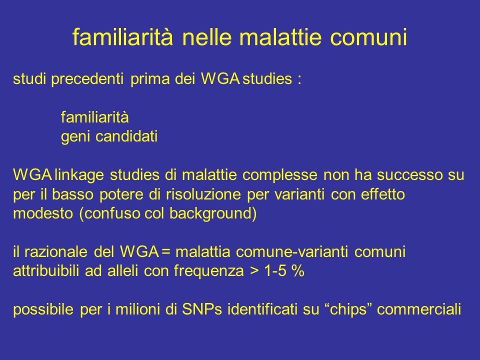 familiarità nelle malattie comuni studi precedenti prima dei WGA studies : familiarità geni candidati WGA linkage studies di malattie complesse non ha