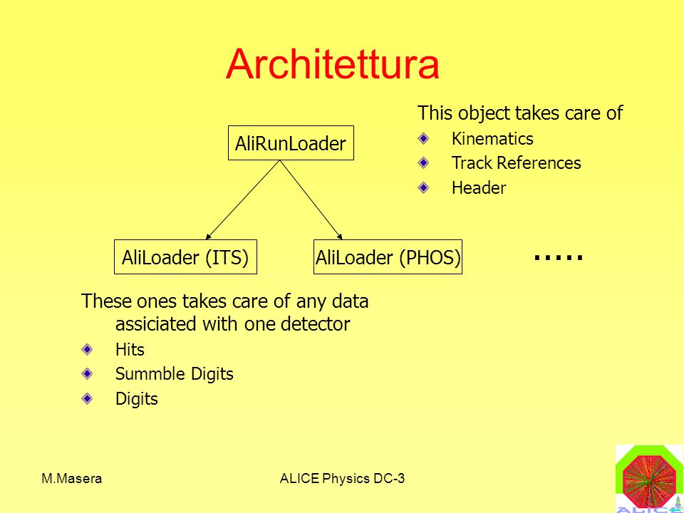 M.MaseraALICE Physics DC-3 Architettura AliRunLoader AliLoader (ITS)AliLoader (PHOS) This object takes care of Kinematics Track References Header These ones takes care of any data assiciated with one detector Hits Summble Digits Digits.....