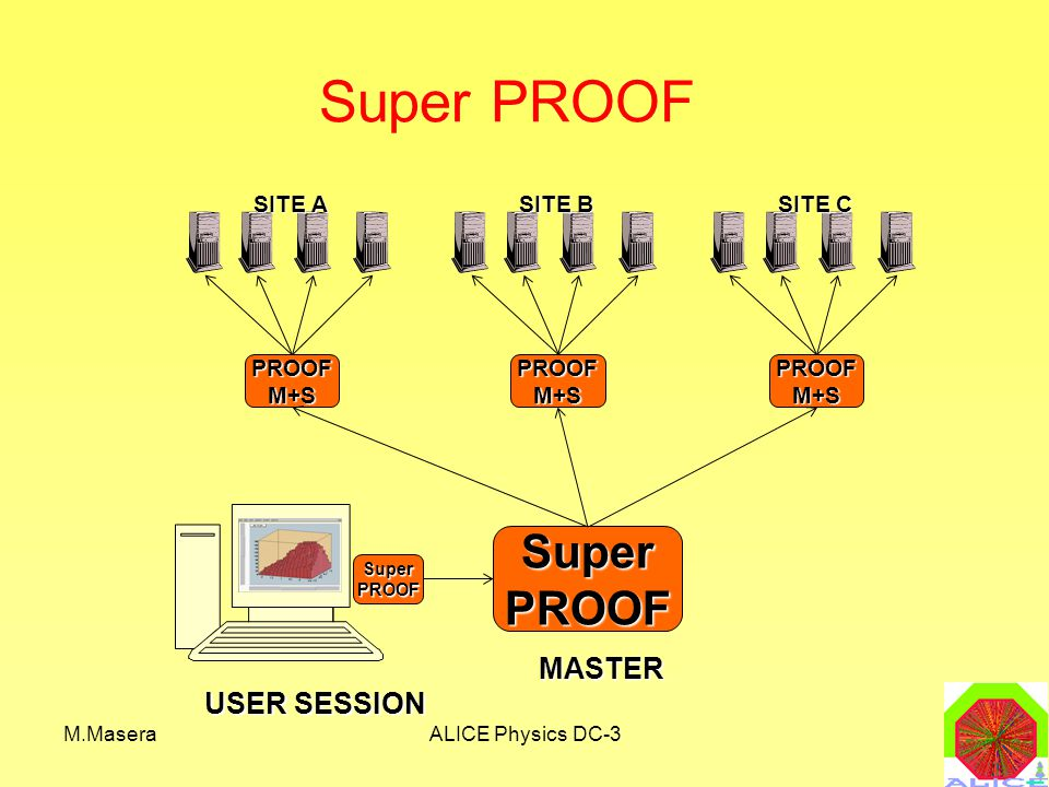 M.MaseraALICE Physics DC-3 Super PROOF USER SESSION PROOFM+S SITE A PROOFM+S SITE B PROOFM+S SITE C SuperPROOF SuperPROOF MASTER