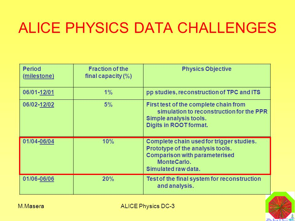 M.MaseraALICE Physics DC-3 Period (milestone) Fraction of the final capacity (%) Physics Objective 06/01-12/011%pp studies, reconstruction of TPC and ITS 06/02-12/025%First test of the complete chain from simulation to reconstruction for the PPR Simple analysis tools.