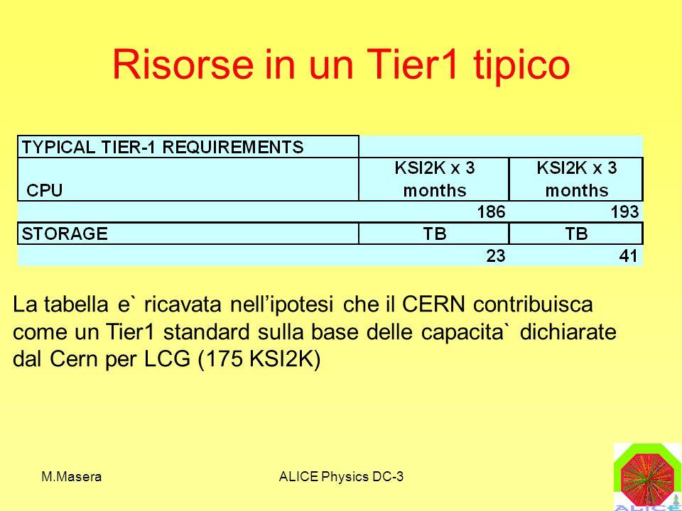 M.MaseraALICE Physics DC-3 Risorse in un Tier1 tipico La tabella e` ricavata nell'ipotesi che il CERN contribuisca come un Tier1 standard sulla base delle capacita` dichiarate dal Cern per LCG (175 KSI2K)