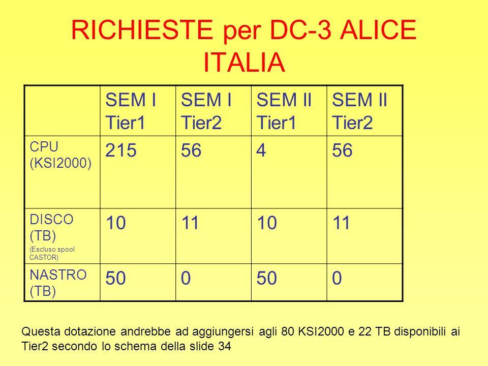 RICHIESTE per DC-3 ALICE ITALIA SEM I Tier1 SEM I Tier2 SEM II Tier1 SEM II Tier2 CPU (KSI2000) 215564 DISCO (TB) (Escluso spool CASTOR) 10111011 NASTRO (TB) 500 0 Questa dotazione andrebbe ad aggiungersi agli 80 KSI2000 e 22 TB disponibili ai Tier2 secondo lo schema della slide 34