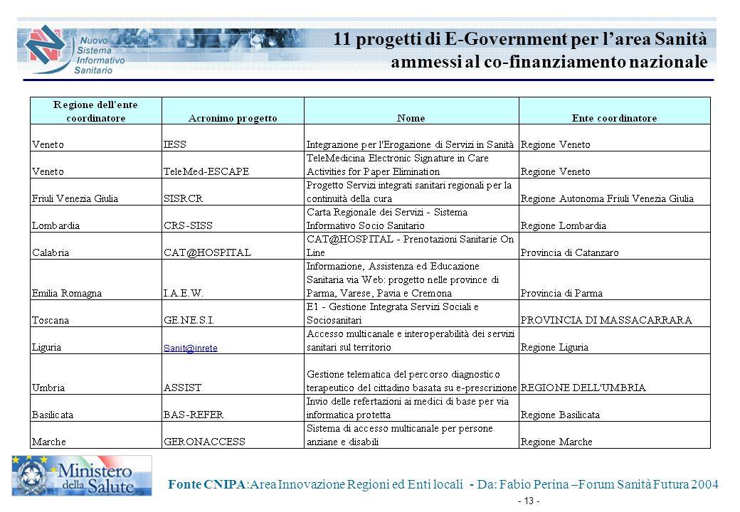 - 13 - Fonte CNIPA:Area Innovazione Regioni ed Enti locali - Da: Fabio Perina –Forum Sanità Futura 2004 11 progetti di E-Government per l'area Sanità