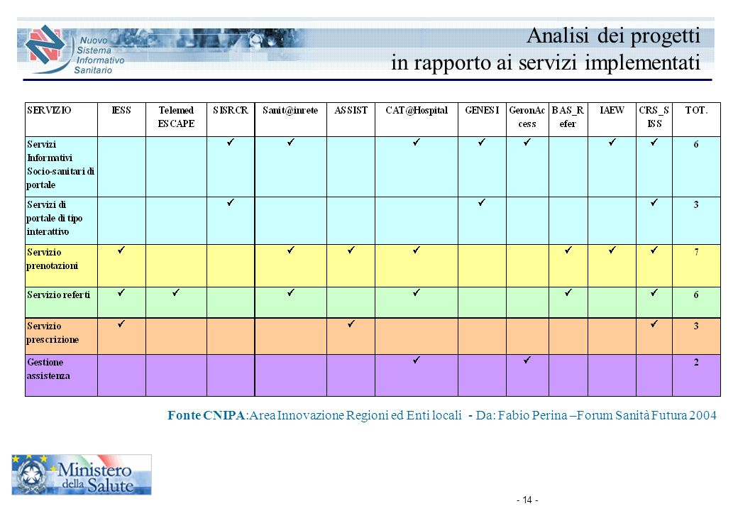 - 14 - Fonte CNIPA:Area Innovazione Regioni ed Enti locali - Da: Fabio Perina –Forum Sanità Futura 2004 Analisi dei progetti in rapporto ai servizi im
