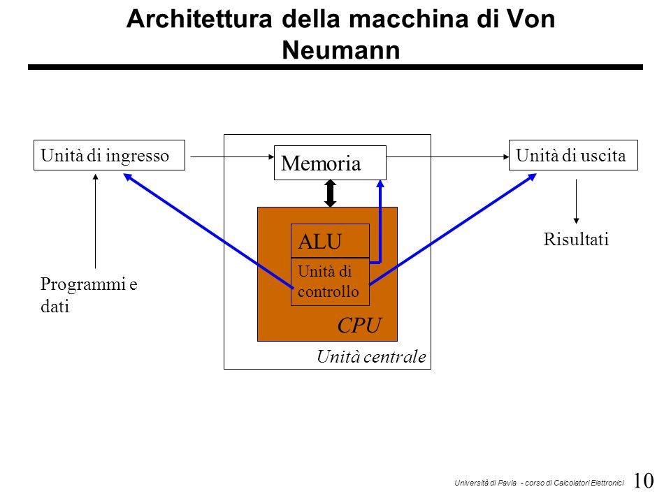 10 Università di Pavia - corso di Calcolatori Elettronici Architettura della macchina di Von Neumann Memoria ALU Unità di controllo CPU Unità di ingre