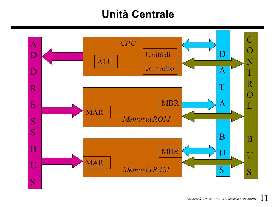 11 Università di Pavia - corso di Calcolatori Elettronici DATABUSDATABUS Unità Centrale ALU CPU Unità di controllo MAR Memoria ROM MBR MAR Memoria RAM
