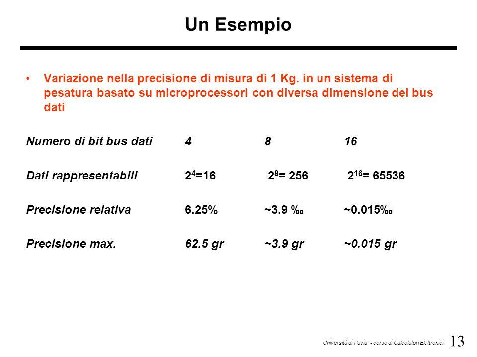 13 Università di Pavia - corso di Calcolatori Elettronici Un Esempio Variazione nella precisione di misura di 1 Kg. in un sistema di pesatura basato s