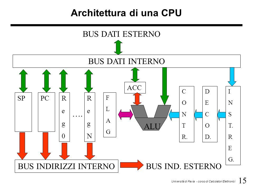 15 Università di Pavia - corso di Calcolatori Elettronici Architettura di una CPU SPPCReg0Reg0 RegNRegN FLAGFLAG ACC C O N T R. D E C O D. I N S T. R