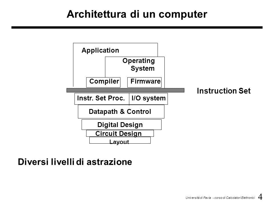 5 Università di Pavia - corso di Calcolatori Elettronici Linguaggio ad alto livello (HLL) Linguaggio Assembly Linguaggio Macchina Segnali di controllo Compilatore Assemblatore Interpretazione macchina temp = v[k]; v[k] = v[k+1]; v[k+1] = temp; lw$15,0($2) lw$16,4($2) sw$16,0($2) sw$15,4($2) 0000 1001 1100 0110 1010 1111 0101 1000 1010 1111 0101 1000 0000 1001 1100 0110 1100 0110 1010 1111 0101 1000 0000 1001 0101 1000 0000 1001 1100 0110 1010 1111 °°°° Rappresentazione delle istruzioni