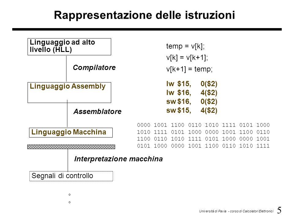 5 Università di Pavia - corso di Calcolatori Elettronici Linguaggio ad alto livello (HLL) Linguaggio Assembly Linguaggio Macchina Segnali di controllo
