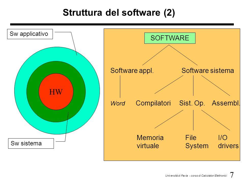8 Università di Pavia - corso di Calcolatori Elettronici Architettura del Set di Istruzioni Un importante livello di astrazione –interfaccia fra hardware e software di basso livello –standardizza il formato delle istruzioni e i pattern di bit a livello di linguaggio macchina –vantaggi: differenti implementazioni della stessa architettura –svantaggi: talora impossibilità di avvalersi di innovazioni tecnologiche Architetture moderne di set di istruzioni –Digital Alpha(v1, v3)1992-97 –HP PA-RISC(v1.1, v2.0)1986-96 –Sun Sparc(v8, v9)1987-95 –SGI MIPS(MIPS I, II, III, IV, V)1986-96 –Intel(8086,80286,80386,1978-96 80486, Pentium, MMX,...)