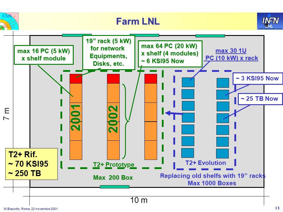LNL CMS M.Biasotto, Roma, 22 novembre 2001 13 Farm LNL 7 m 10 m max 16 PC (5 kW) x shelf module max 64 PC (20 kW) x shelf (4 modules) ~ 6 KSI95 Now 19 rack (5 kW) for network Equipments, Disks, etc.