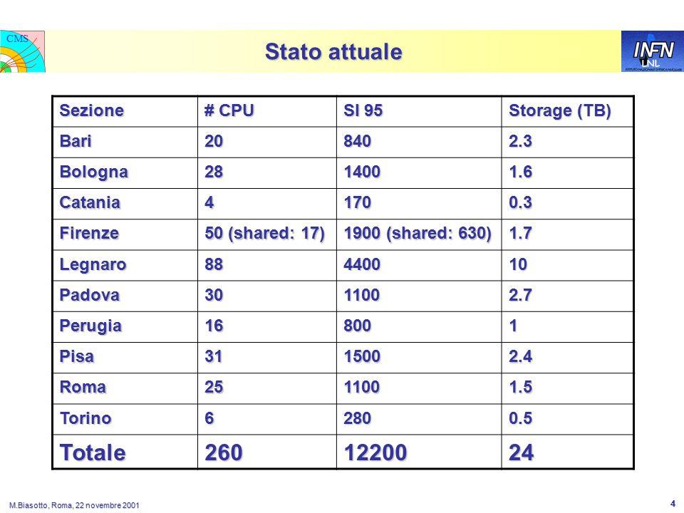 LNL CMS M.Biasotto, Roma, 22 novembre 2001 4 Stato attuale Sezione # CPU SI 95 Storage (TB) Bari208402.3 Bologna2814001.6 Catania41700.3 Firenze 50 (shared: 17) 1900 (shared: 630) 1.7 Legnaro88440010 Padova3011002.7 Perugia168001 Pisa3115002.4 Roma2511001.5 Torino62800.5 Totale2601220024