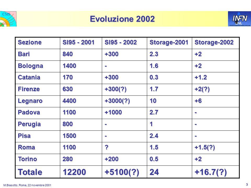 LNL CMS M.Biasotto, Roma, 22 novembre 2001 5 Evoluzione 2002 Sezione SI95 - 2001 SI95 - 2002 Storage-2001Storage-2002 Bari840+3002.3+2 Bologna1400-1.6+2 Catania170+3000.3+1.2 Firenze630+300(?)1.7+2(?) Legnaro4400+3000(?)10+6 Padova1100+10002.7- Perugia800-1- Pisa1500-2.4- Roma1100?1.5+1.5(?) Torino280+2000.5+2 Totale12200+5100(?)24+16.7(?)