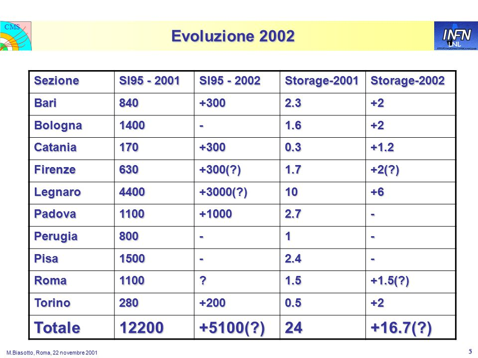 LNL CMS M.Biasotto, Roma, 22 novembre 2001 16 Layout farm LNL 2002: produzione + analisi FastEth 32 – GigaEth 1000 BT SWITCH N1 FastEth SWITCH S1 S11 N24 N1 FastEth SWITCH N1 N24 S10 To WAN 34 Mbps 2001 ~ 1Gbps 2002 S12 S13 Production computing nodes Analysis computing nodes Production servers Analysis servers
