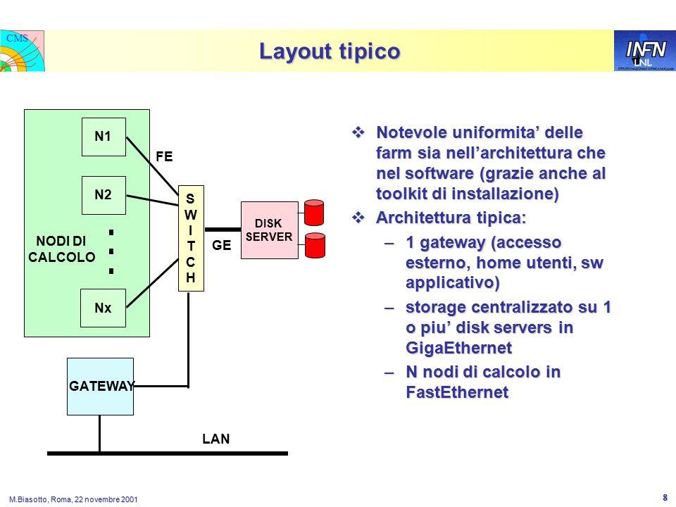 LNL CMS M.Biasotto, Roma, 22 novembre 2001 8 Layout tipico  Notevole uniformita' delle farm sia nell'architettura che nel software (grazie anche al toolkit di installazione)  Architettura tipica: –1 gateway (accesso esterno, home utenti, sw applicativo) –storage centralizzato su 1 o piu' disk servers in GigaEthernet –N nodi di calcolo in FastEthernet SWITCHSWITCH DISK SERVER GE FE GATEWAY N2 N1 Nx NODI DI CALCOLO LAN