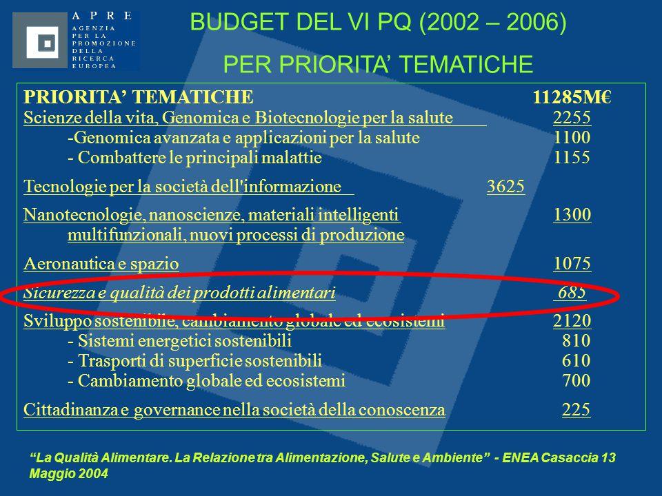 """""""La Qualità Alimentare. La Relazione tra Alimentazione, Salute e Ambiente"""" - ENEA Casaccia 13 Maggio 2004 PRIORITA' TEMATICHE 11285M€ Scienze della vi"""