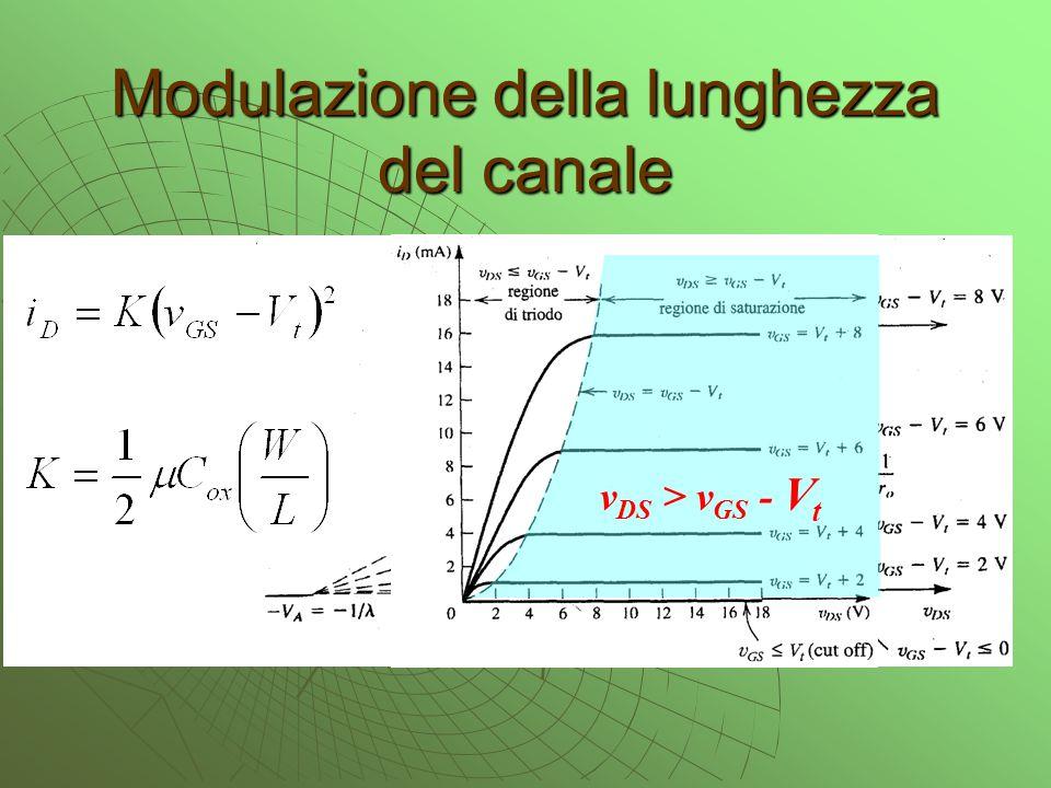 Modulazione della lunghezza del canale v DS > v GS - V t