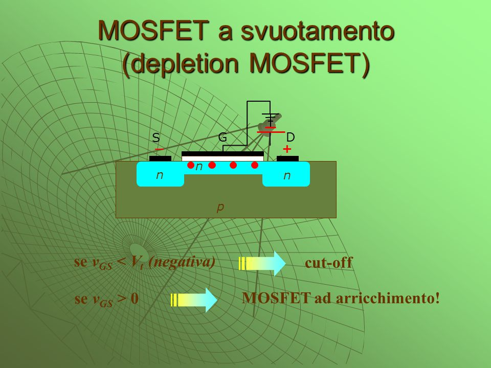 MOSFET a svuotamento (depletion MOSFET) n n p S G D + _ n se v GS < V t (negativa) se v GS > 0 cut-off MOSFET ad arricchimento!