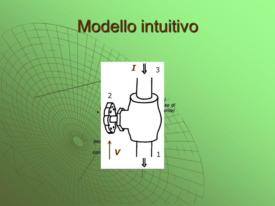 Modello intuitivo FET I (flusso di corrente) 1 2 3 V (tensione di comando) + I V 3 1 2