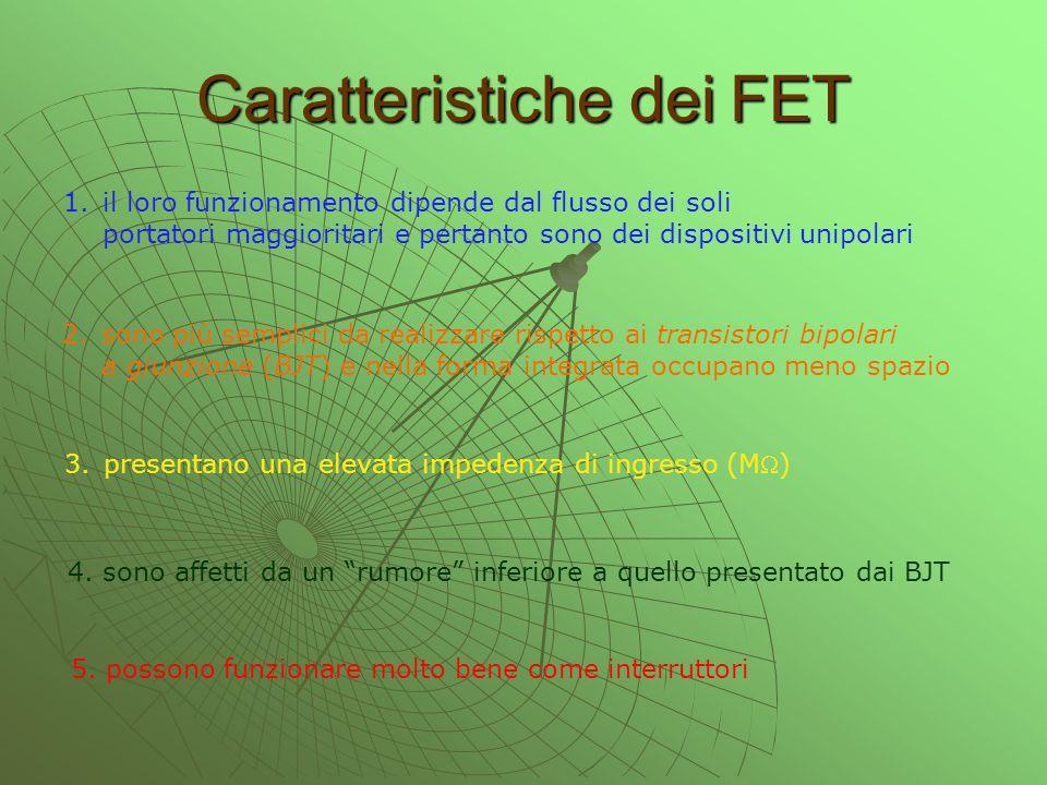 Caratteristiche dei FET 1.il loro funzionamento dipende dal flusso dei soli portatori maggioritari e pertanto sono dei dispositivi unipolari 2.sono pi