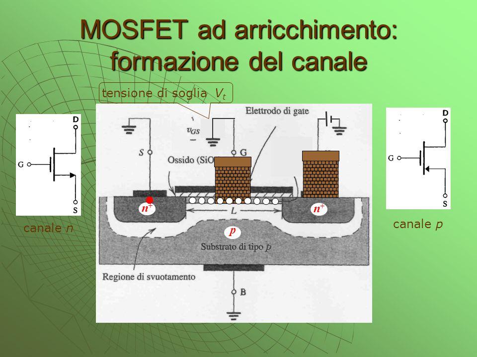 MOSFET ad arricchimento: formazione del canale n+n+ n+n+ p tensione di soglia V t canale n canale p