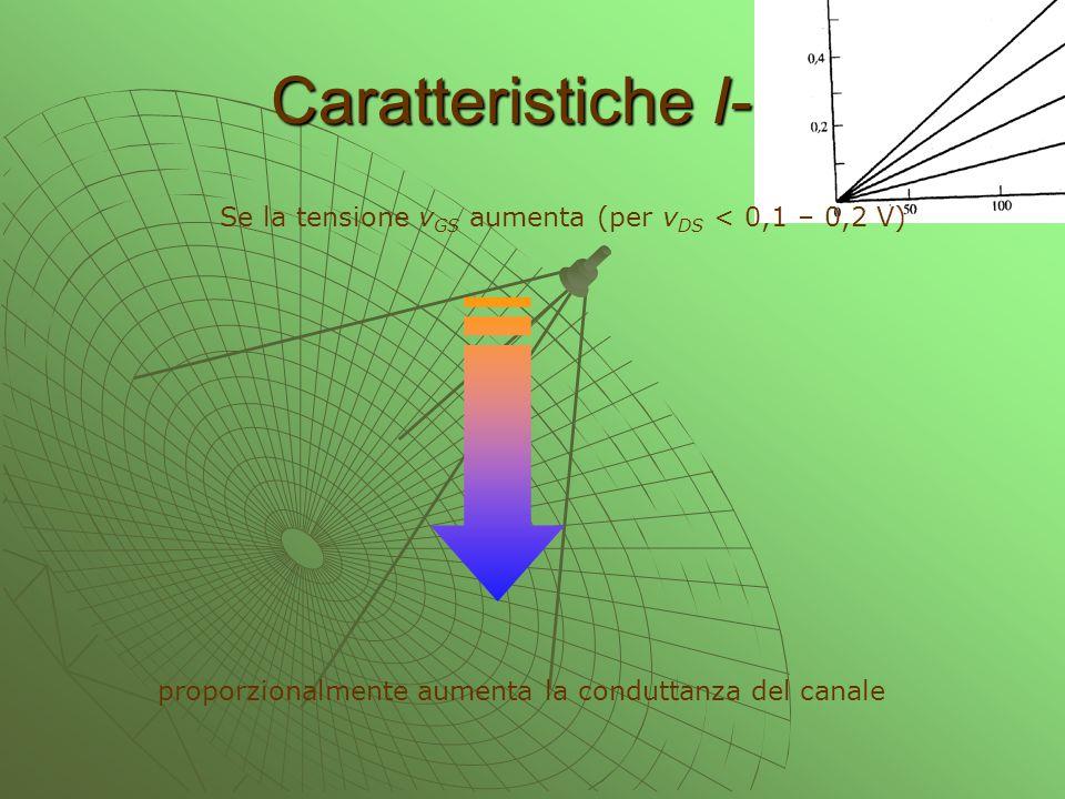 Caratteristiche I-V Se la tensione v GS aumenta (per v DS < 0,1 – 0,2 V) proporzionalmente aumenta la conduttanza del canale