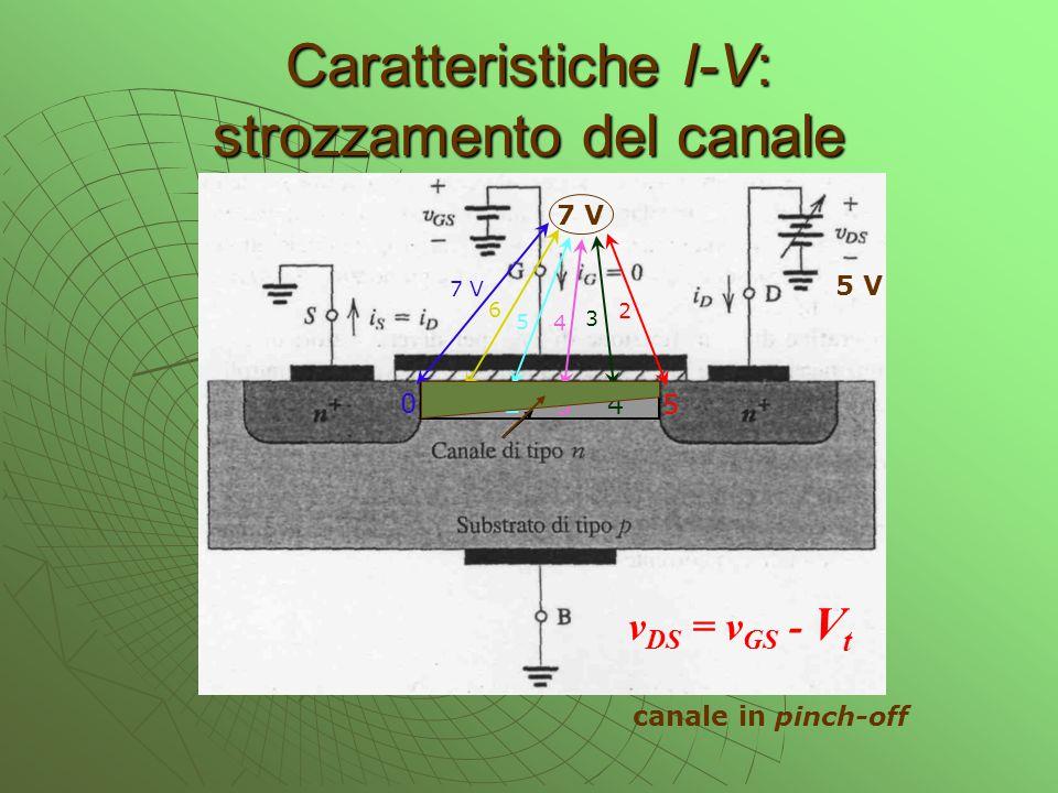 Caratteristiche I-V: strozzamento del canale 5 V 7 V 6 5 4 3 2 0 1 2 3 4 5 v DS = v GS - V t canale in pinch-off