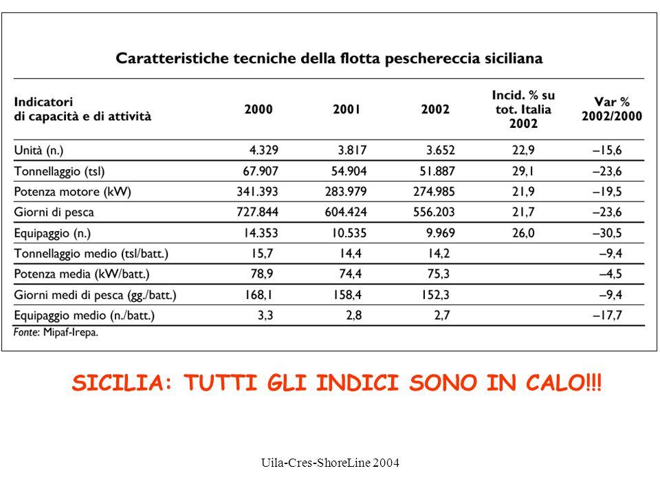 SICILIA: TUTTI GLI INDICI SONO IN CALO!!!