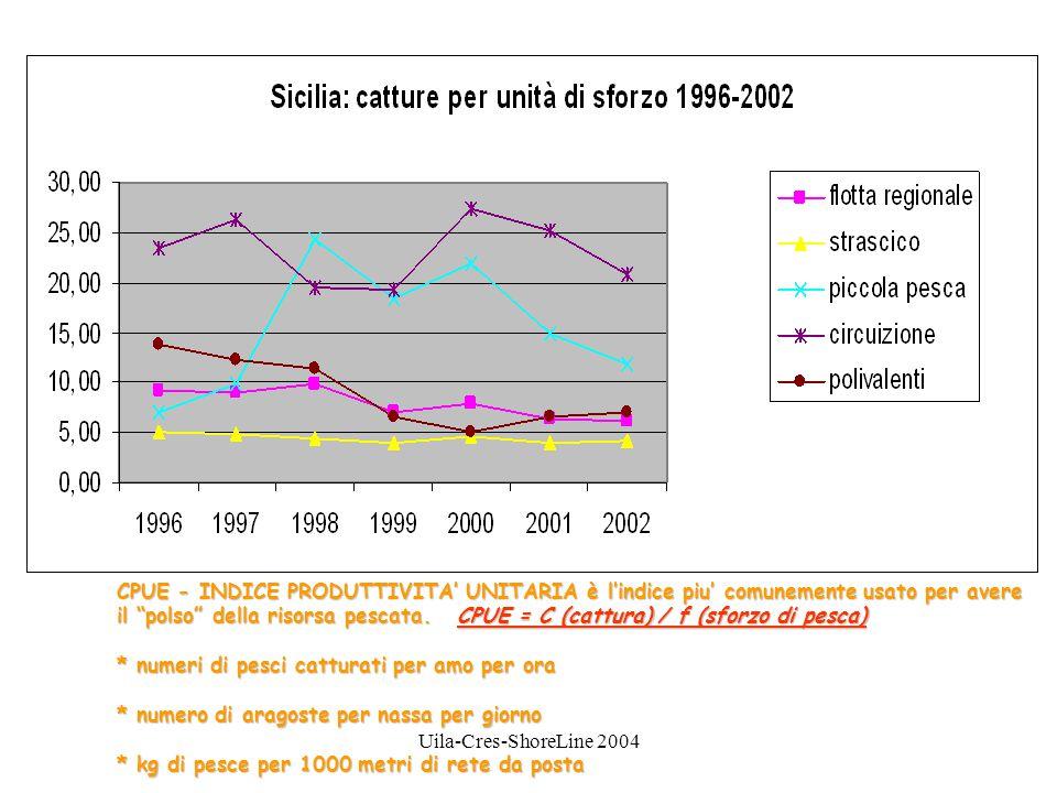Uila-Cres-ShoreLine 2004 CPUE - INDICE PRODUTTIVITA' UNITARIA è l'indice piu' comunemente usato per avere il polso della risorsa pescata.