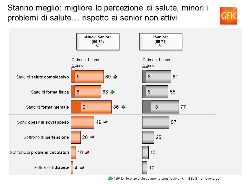 Stanno meglio: migliore lo percezione di salute, minori i problemi di salute… rispetto ai senior non attivi Ottimo Ottimo + buono Stato di salute comp