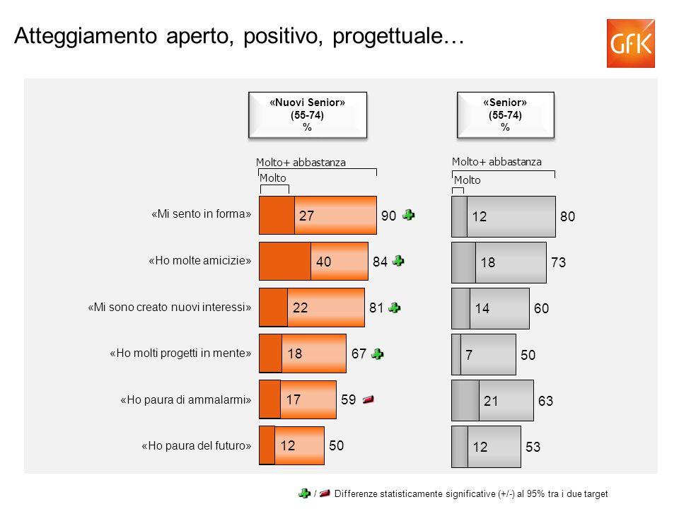 Atteggiamento aperto, positivo, progettuale… «Mi sento in forma» «Ho molte amicizie» «Mi sono creato nuovi interessi» «Ho molti progetti in mente» «Ho paura di ammalarmi» «Ho paura del futuro» Molto Molto+ abbastanza «Nuovi Senior» (55-74) % «Nuovi Senior» (55-74) % Molto Molto+ abbastanza «Senior» (55-74) % «Senior» (55-74) % / Differenze statisticamente significative (+/-) al 95% tra i due target
