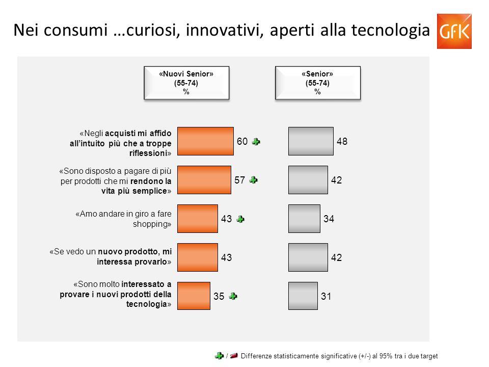 Nei consumi …curiosi, innovativi, aperti alla tecnologia «Nuovi Senior» (55-74) % «Nuovi Senior» (55-74) % «Senior» (55-74) % «Senior» (55-74) % «Negl