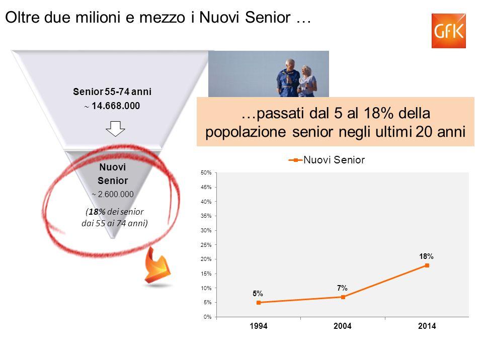 Senior 55-74 anni  14.668.000 Nuovi Senior  2.600.000 Oltre due milioni e mezzo i Nuovi Senior … (18% dei senior dai 55 ai 74 anni) …passati dal 5 al 18% della popolazione senior negli ultimi 20 anni