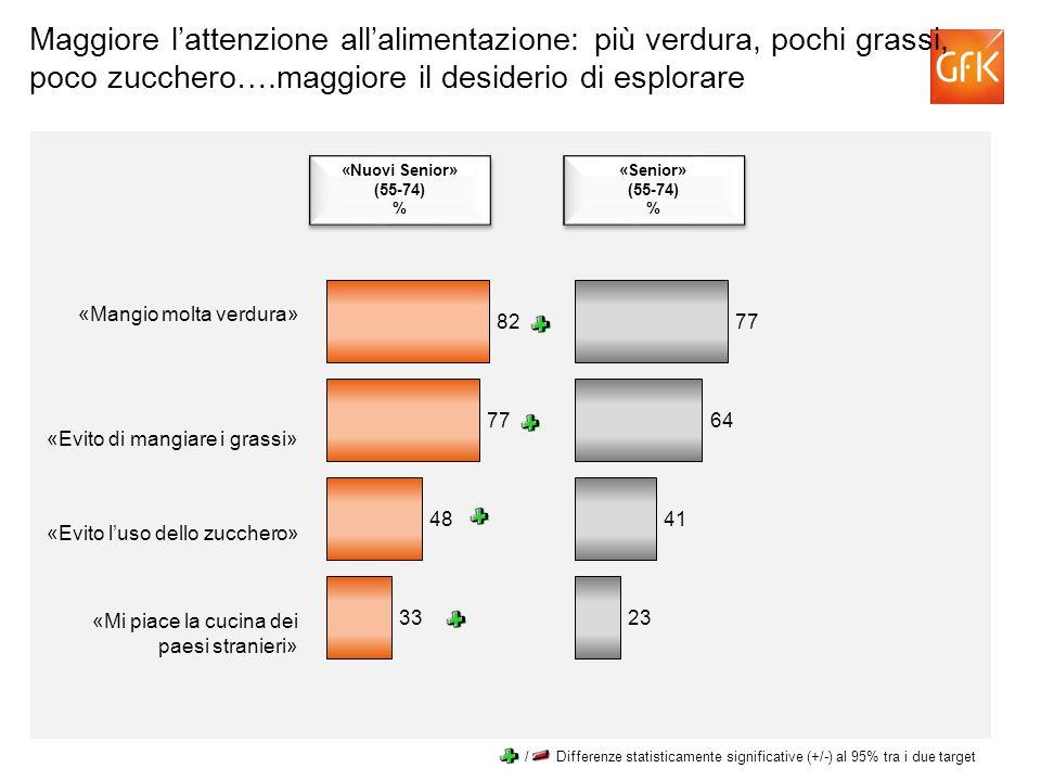 Maggiore l'attenzione all'alimentazione: più verdura, pochi grassi, poco zucchero….maggiore il desiderio di esplorare «Mangio molta verdura» «Evito di mangiare i grassi» «Evito l'uso dello zucchero» «Mi piace la cucina dei paesi stranieri» «Nuovi Senior» (55-74) % «Nuovi Senior» (55-74) % «Senior» (55-74) % «Senior» (55-74) % / Differenze statisticamente significative (+/-) al 95% tra i due target
