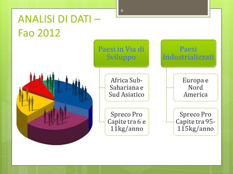 2010 11 miliardi di euro sprecati LO SPRECO DIMINUISCE CON LA CRISI 2013 8,7 miliardi di euro sprecati CASO ITALIANO 9