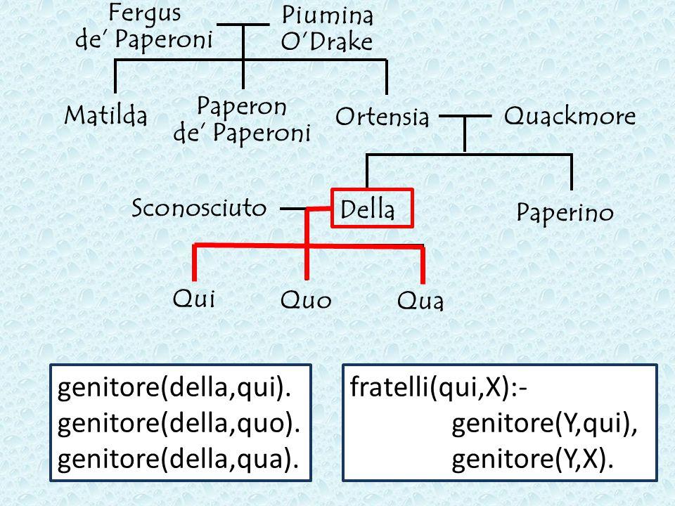 Paperon de' Paperoni Fergus de' Paperoni Piumina O'Drake Matilda Ortensia Quackmore Paperino Sconosciuto Qui Quo Qua Della genitore(della,qui).