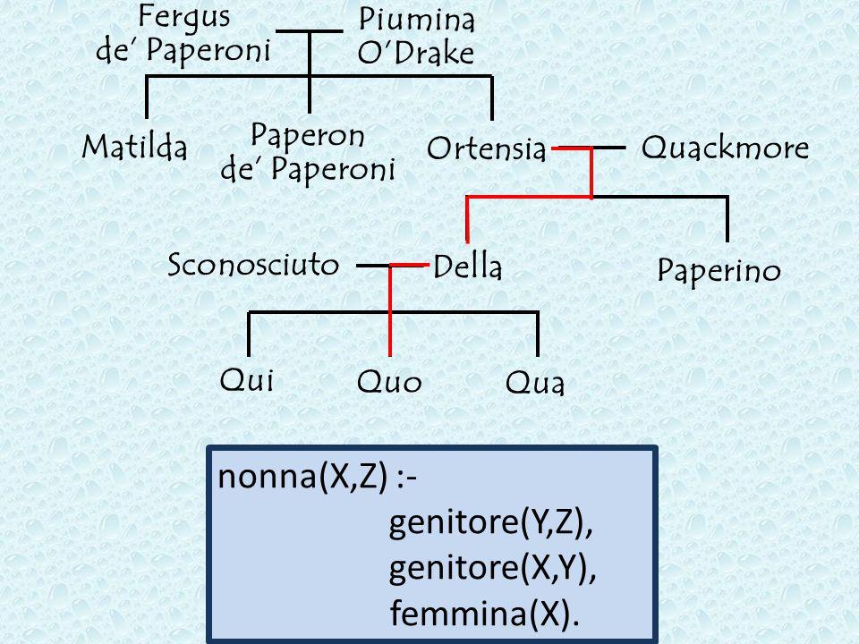 Paperon de' Paperoni Fergus de' Paperoni Piumina O'Drake Matilda Ortensia Quackmore Paperino Sconosciuto Qui Quo Qua Della nonna(X,Z) :- genitore(Y,Z), genitore(X,Y), femmina(X).