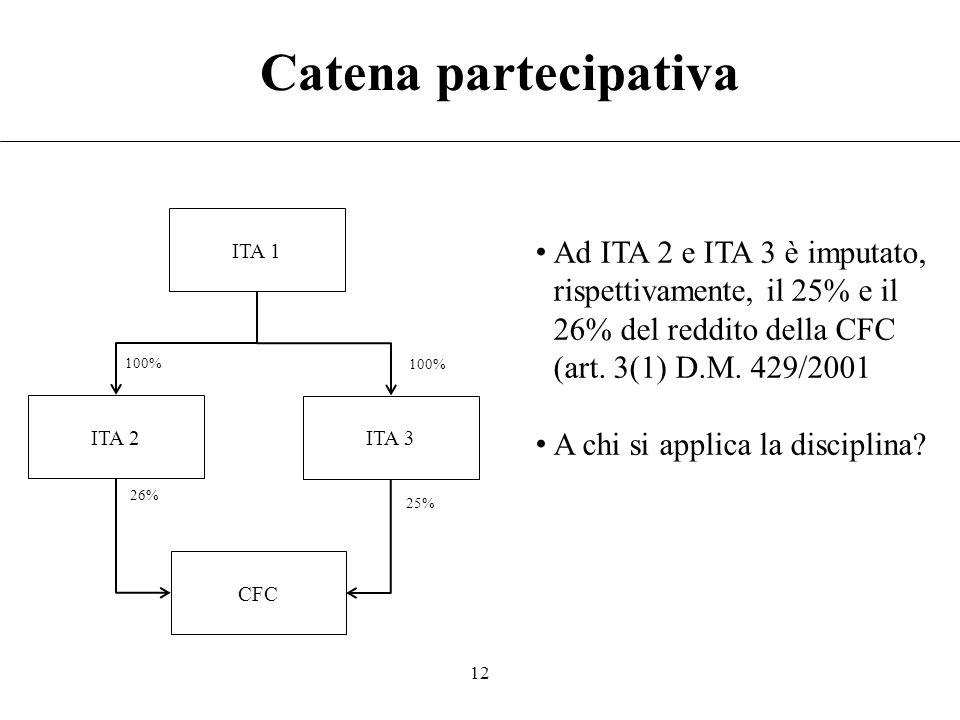 11 Controllo indiretto ITA Società non residente CFC 60% 51% In capo ad ITA trova applicazione la disciplina Ad ITA è (eventualmente) imputato il 30,6