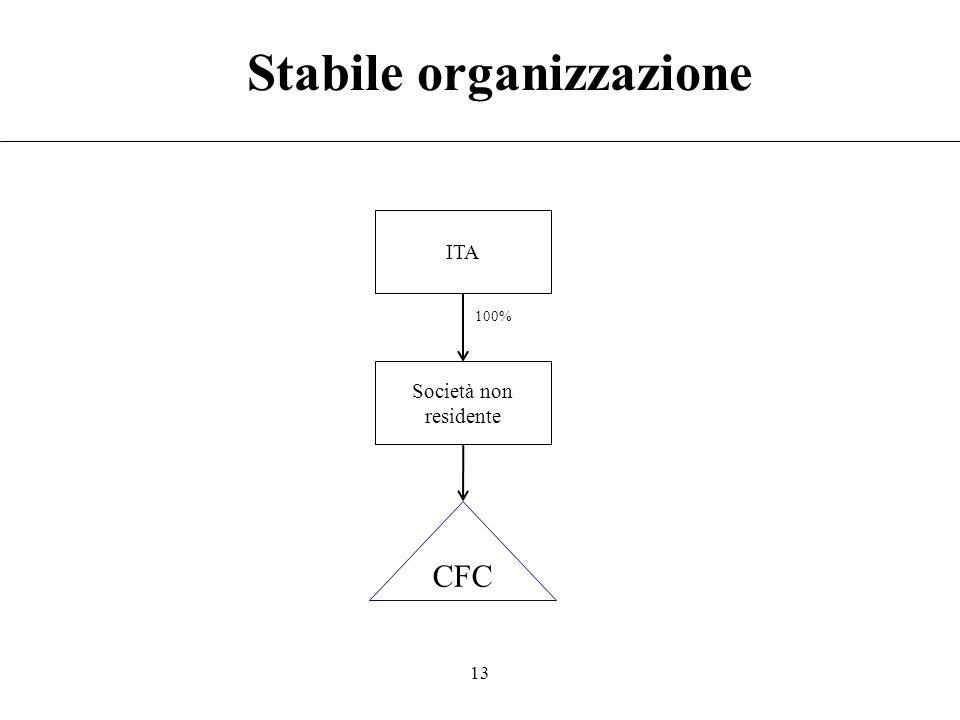 12 Catena partecipativa ITA 1 CFC 25% 100% Ad ITA 2 e ITA 3 è imputato, rispettivamente, il 25% e il 26% del reddito della CFC (art. 3(1) D.M. 429/200