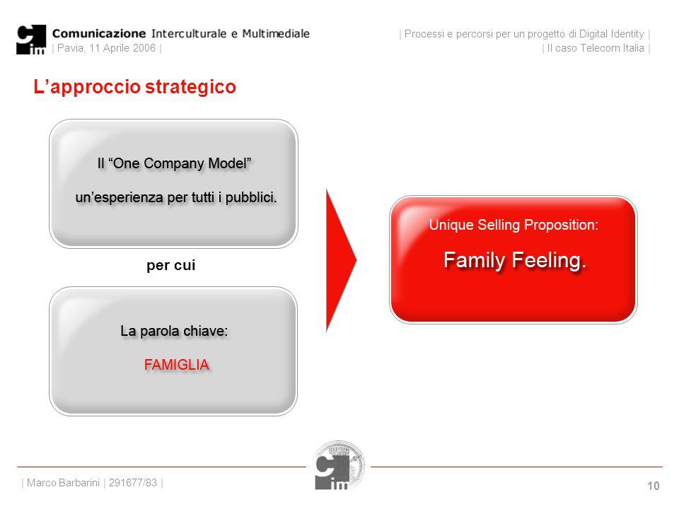 | Pavia, 11 Aprile 2006 | 10 L'approccio strategico | Processi e percorsi per un progetto di Digital Identity | | Il caso Telecom Italia | | Marco Barbarini | 291677/83 | per cui