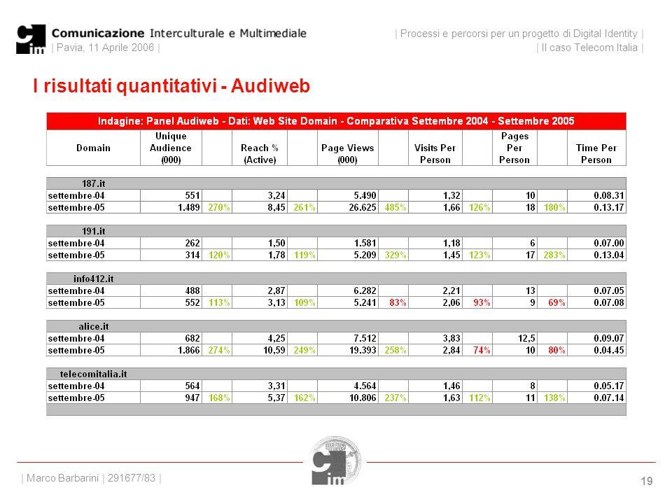 | Pavia, 11 Aprile 2006 | 19 I risultati quantitativi - Audiweb | Processi e percorsi per un progetto di Digital Identity | | Il caso Telecom Italia | | Marco Barbarini | 291677/83 |