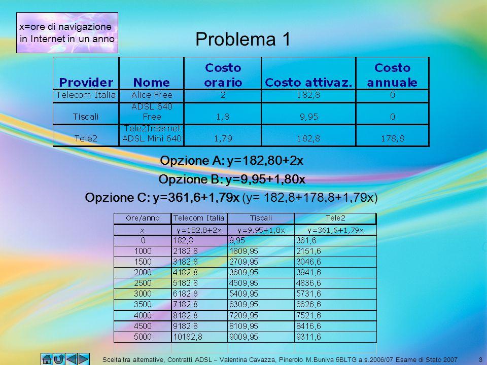 Scelta tra alternative, Contratti ADSL – Valentina Cavazza, Pinerolo M.Buniva 5BLTG a.s.2006/07 Esame di Stato 20073 Problema 1 Opzione A: y=182,80+2x