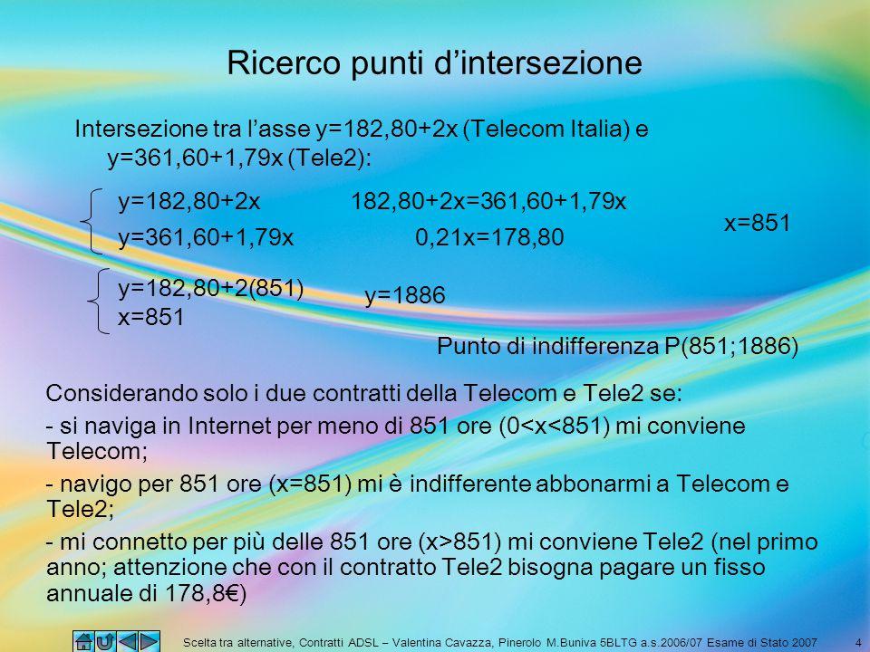 Scelta tra alternative, Contratti ADSL – Valentina Cavazza, Pinerolo M.Buniva 5BLTG a.s.2006/07 Esame di Stato 20074 Ricerco punti d'intersezione Intersezione tra l'asse y=182,80+2x (Telecom Italia) e y=361,60+1,79x (Tele2): y=182,80+2x y=361,60+1,79x 182,80+2x=361,60+1,79x 0,21x=178,80 x=851 y=182,80+2(851) y=1886 Punto di indifferenza P(851;1886) Considerando solo i due contratti della Telecom e Tele2 se: - si naviga in Internet per meno di 851 ore (0<x<851) mi conviene Telecom; - navigo per 851 ore (x=851) mi è indifferente abbonarmi a Telecom e Tele2; - mi connetto per più delle 851 ore (x>851) mi conviene Tele2 (nel primo anno; attenzione che con il contratto Tele2 bisogna pagare un fisso annuale di 178,8€) x=851