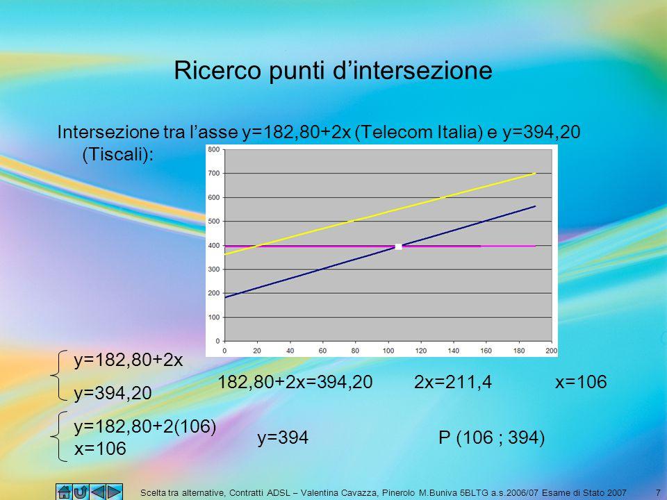 Scelta tra alternative, Contratti ADSL – Valentina Cavazza, Pinerolo M.Buniva 5BLTG a.s.2006/07 Esame di Stato 20077 Ricerco punti d'intersezione Intersezione tra l'asse y=182,80+2x (Telecom Italia) e y=394,20 (Tiscali): y=182,80+2x y=394,20 182,80+2x=394,202x=211,4x=106 y=182,80+2(106) y=394 x=106 P (106 ; 394)
