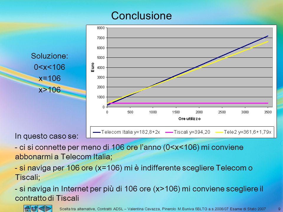 Scelta tra alternative, Contratti ADSL – Valentina Cavazza, Pinerolo M.Buniva 5BLTG a.s.2006/07 Esame di Stato 20079 Conclusione In questo caso se: - ci si connette per meno di 106 ore l'anno (0<x<106) mi conviene abbonarmi a Telecom Italia; - si naviga per 106 ore (x=106) mi è indifferente scegliere Telecom o Tiscali; - si naviga in Internet per più di 106 ore (x>106) mi conviene scegliere il contratto di Tiscali Soluzione: 0<x<106 x=106 x>106