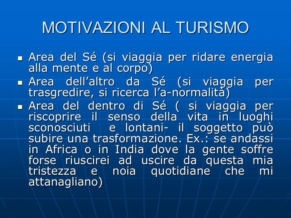 MOTIVAZIONI AL TURISMO Area del Sé (si viaggia per ridare energia alla mente e al corpo) Area del Sé (si viaggia per ridare energia alla mente e al co