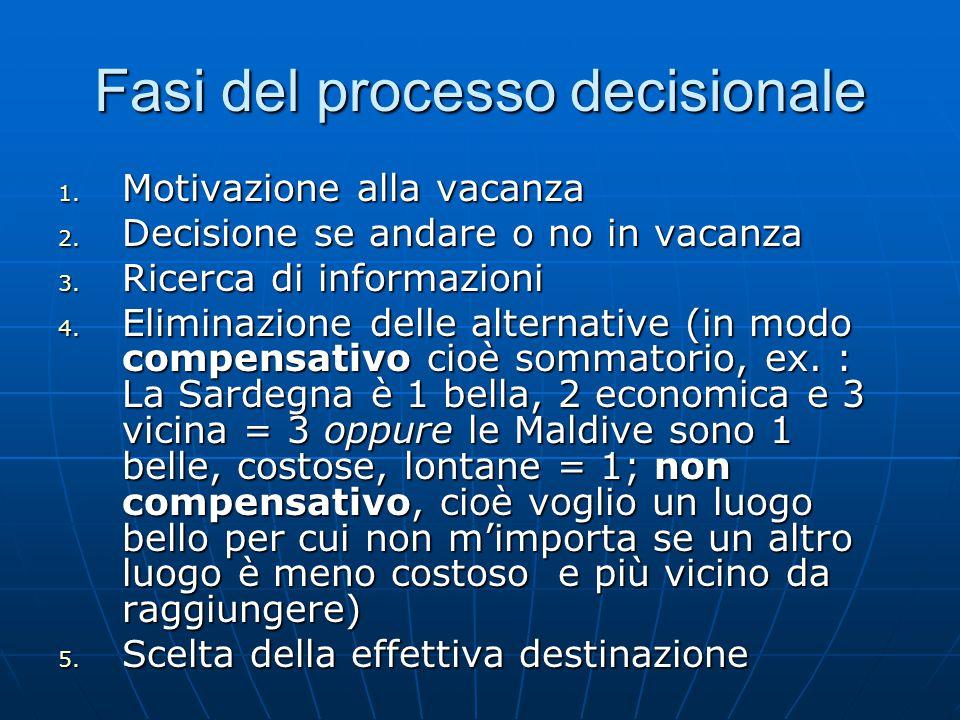 Fasi del processo decisionale 1. Motivazione alla vacanza 2. Decisione se andare o no in vacanza 3. Ricerca di informazioni 4. Eliminazione delle alte