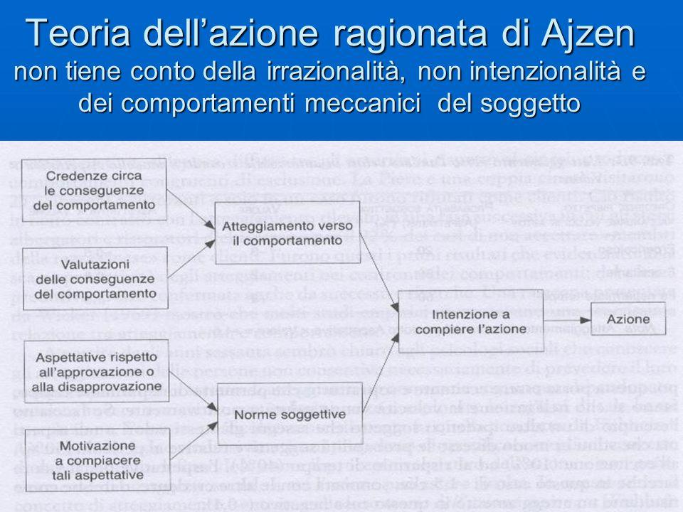 Teoria dell'azione ragionata di Ajzen non tiene conto della irrazionalità, non intenzionalità e dei comportamenti meccanici del soggetto